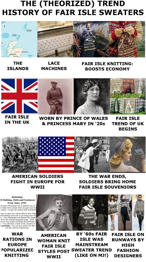 fair isle trend history