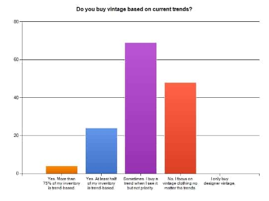 vintage survey graph