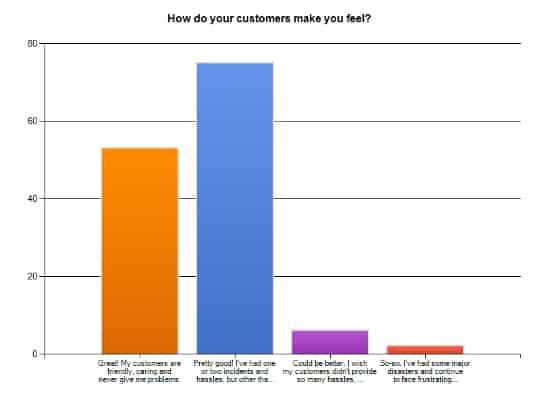 vintage survey graph